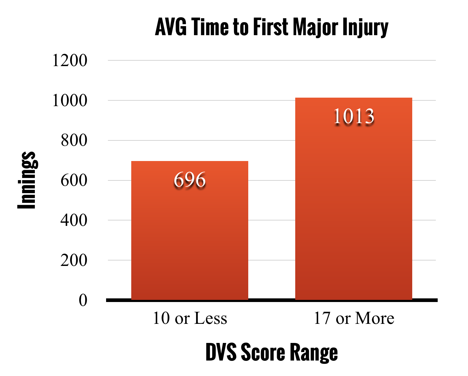 Validity & Prediction Power - The DVS Forecaster must be able to make accurate predictions and forecast the likelihood of throwing-related injuries in order to have value to MLB Organizations. Learn more about the validity and prediction power of the DVS Forecaster.