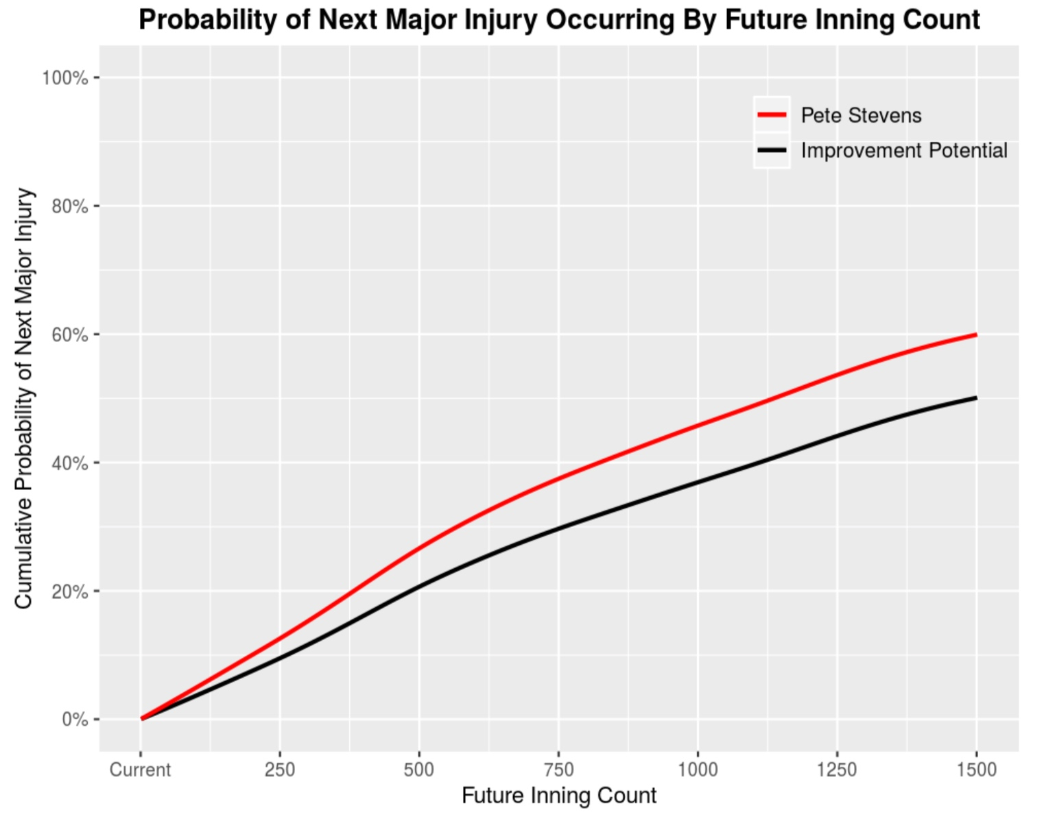 Improvement in DVS Score - What would happen to a pitcher's probability of injury if they were to improve the aspect of their pitching delivery (DVS Score)? The built-in toggle slider allows an organization to visually see the changes as a pitcher's DVS Score improves.