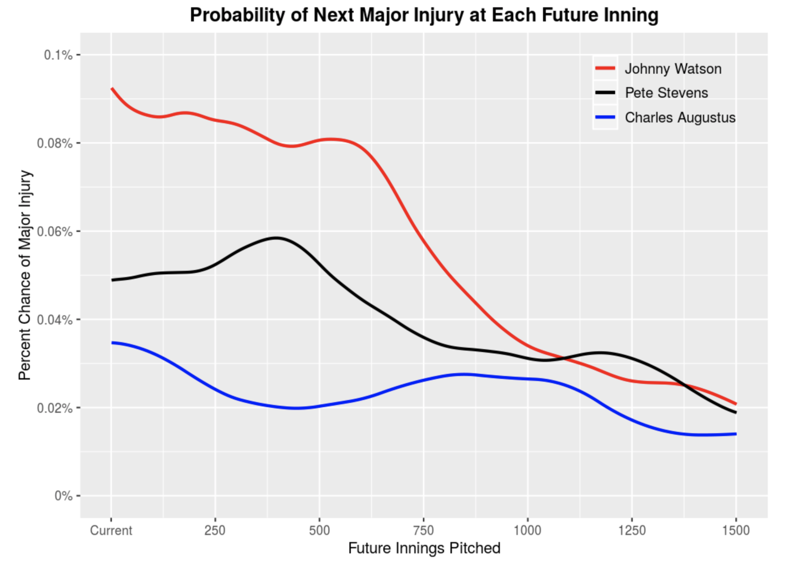 Comparison Between Pitchers at Future Inning - When comparing up to three pitchers, a graph will automatically populate the statistical probabilities for each pitcher. This plot compares the major injury risk of three pitchers at each of their future innings pitched.