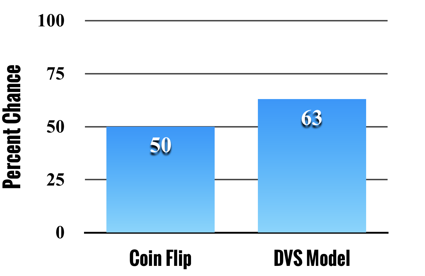 Concordance - The Concordance yields a measure of predictive performance for making decisions between pairs of pitchers. The Concordance for the DVS Model is 63%, which means that when comparing two pitchers the DVS Model is able to accurately predict the pitcher who will undergo a major throwing-related injury first 63% of the time. This is approximately 2-to-1 odds of making the right decision between two pitchers.