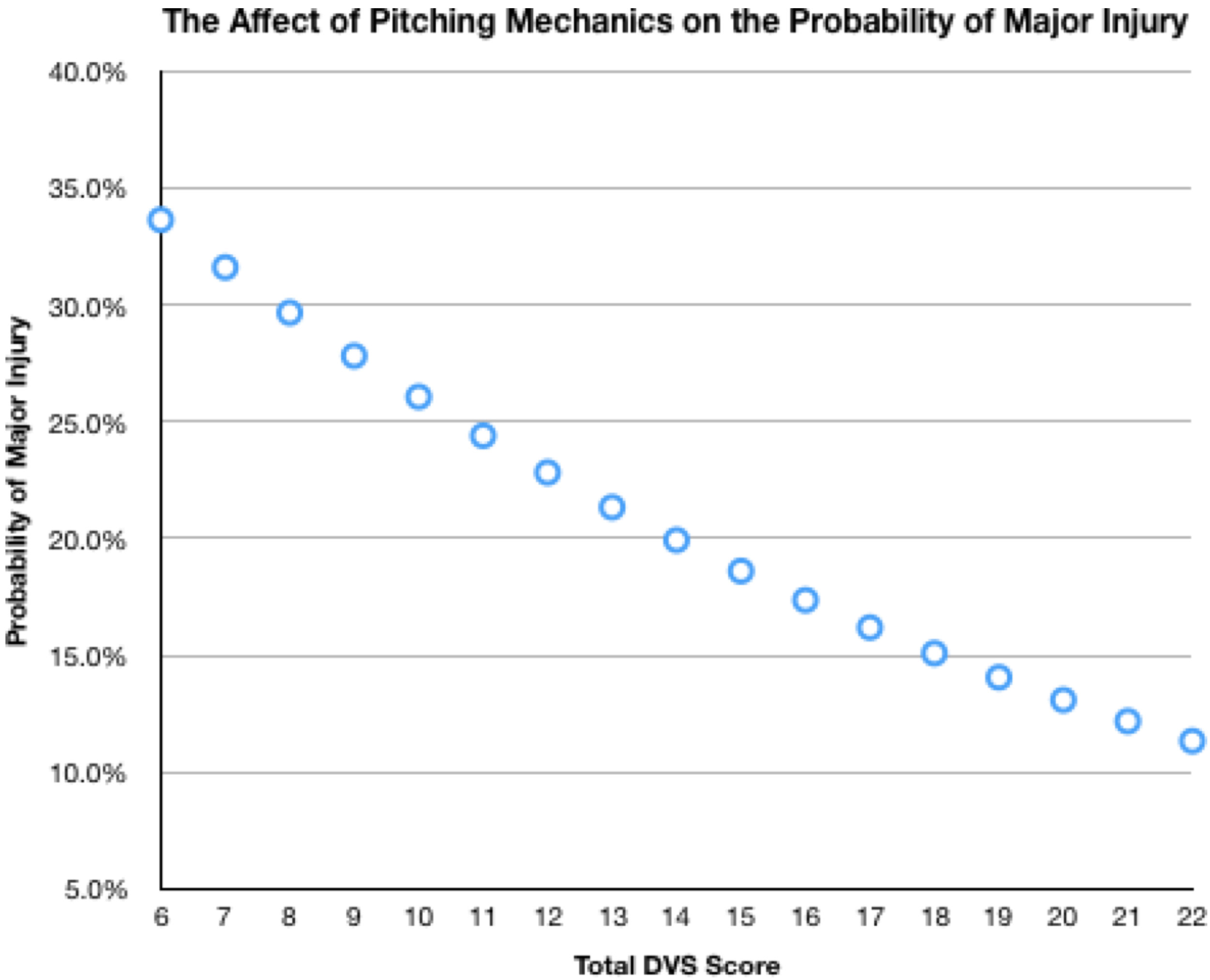 The Affect of Pitching Mechanics on Probability of Major Injury.jpg