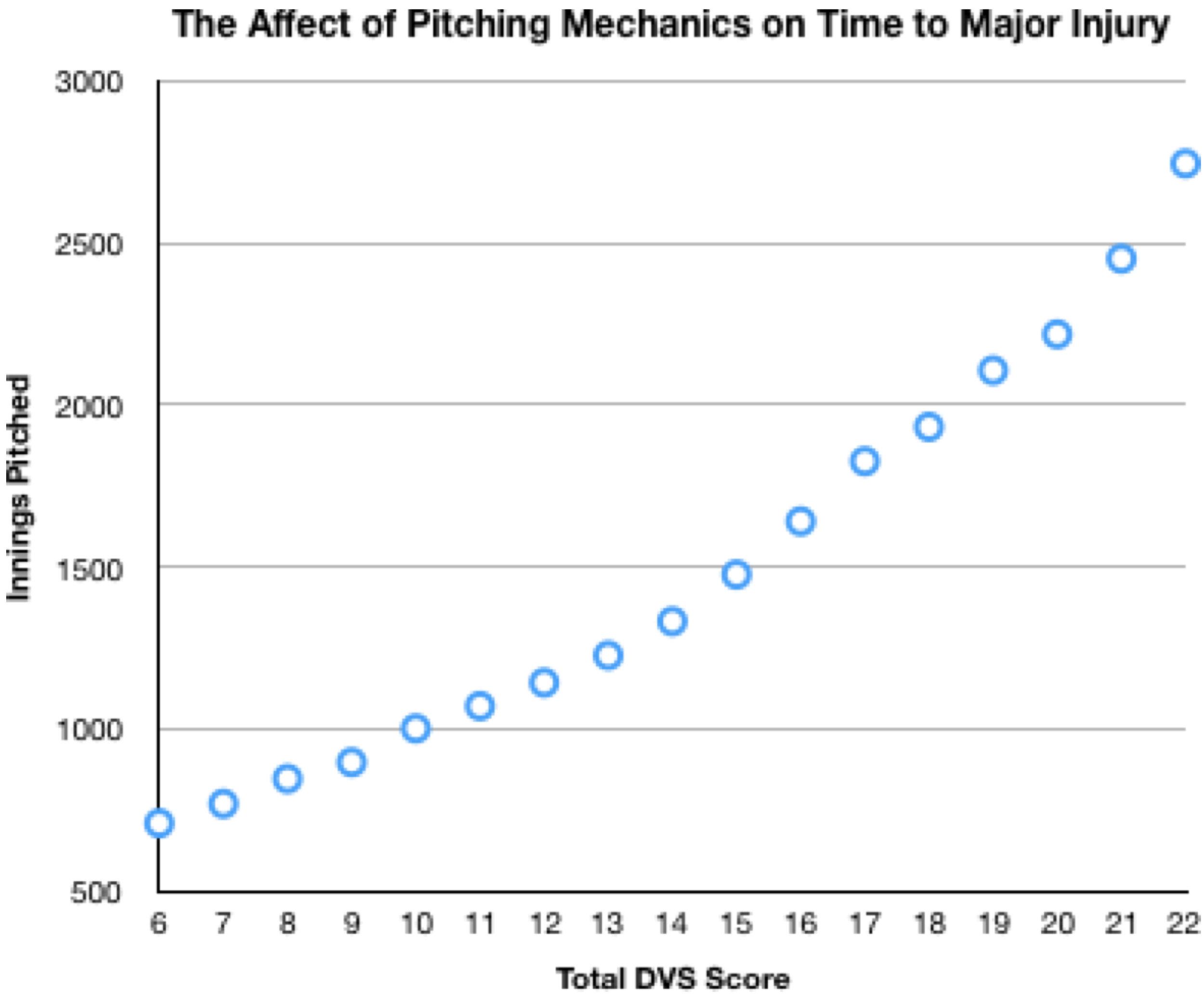 Affect of Mechanics on Time to Injury.jpg