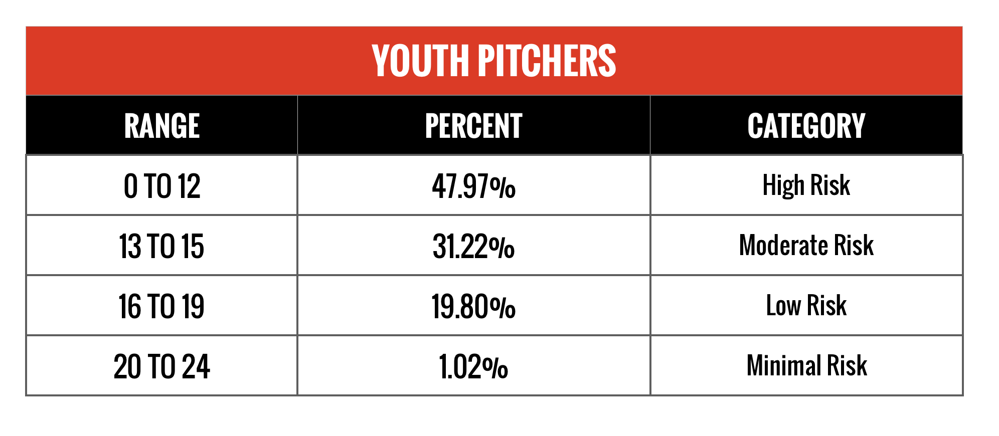 Table categorizing over 500 youth pitchers in categories of risk