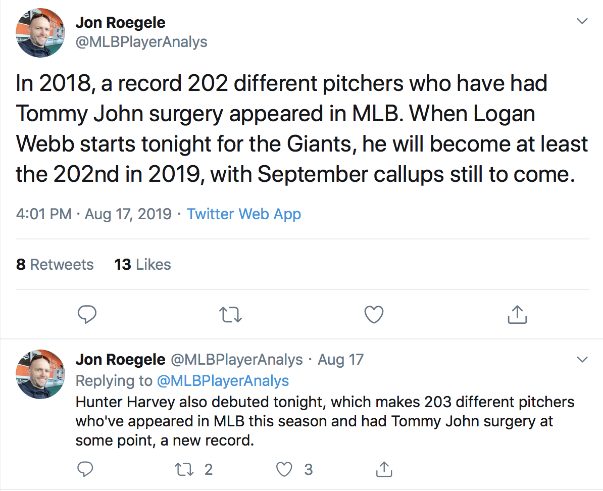 Roegele. 203 pitchers in 2019.