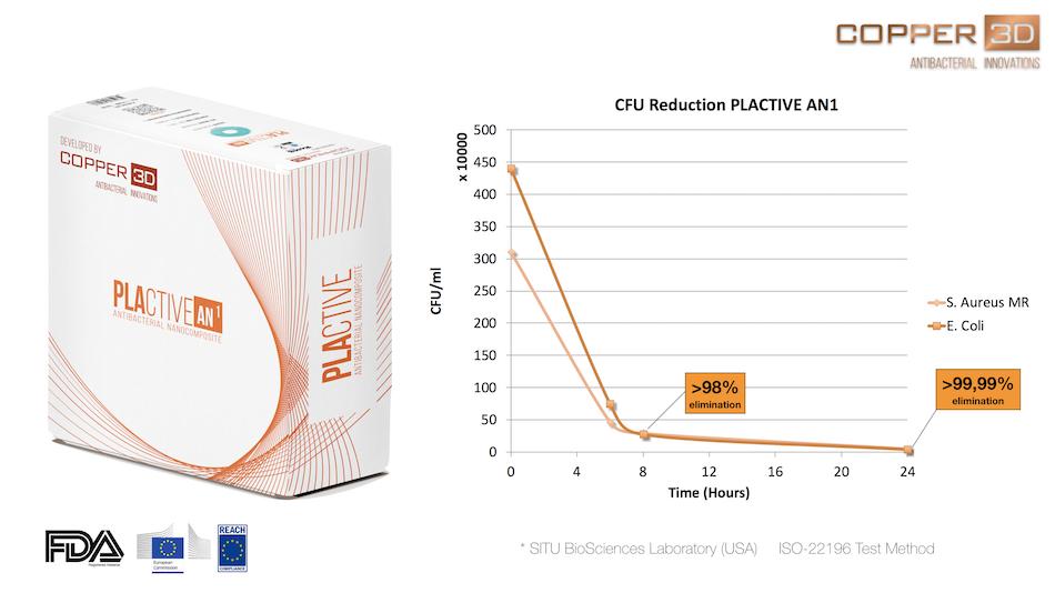SITU+results+copy - 3D Printlife Copper 3D PLACTIVE AN1 Antimicrobial PLA Filament PLAC