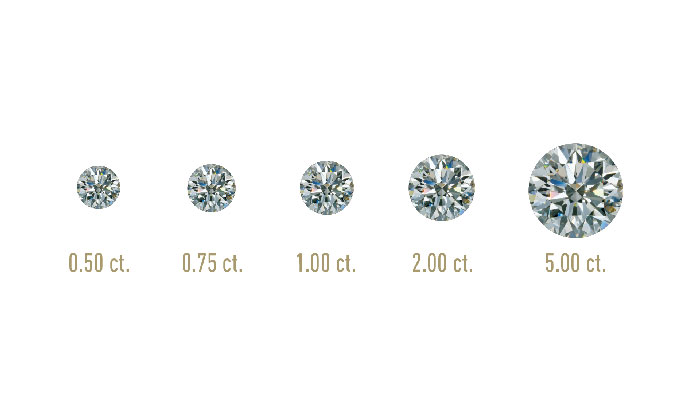 CARAT   Diamond carat weight is the measurement of how much a diamond weighs. Each carat can be subdivided into 100 'points.' This allows very precise measurements to the hundredth decimal place. A jeweler may describe the weight of a diamond below one carat by its 'points' alone. For instance, the jeweler may refer to a diamond that weighs 0.25 carats as a 'twenty-five pointer.' Diamond weights greater than one carat are expressed in carats and decimals. A 1.08 carat stone would be described as 'one point oh eight carats.'   All else being equal, diamond price increases with diamond carat weight because larger diamonds are more rare and more desirable. But two diamonds of equal carat weight can have very different values (and prices) depending on three other factors of the diamond  4Cs :  Clarity ,  Color , and  Cut .  It's important to remember that a diamond's value is determined using all of the 4Cs, not just carat weight.