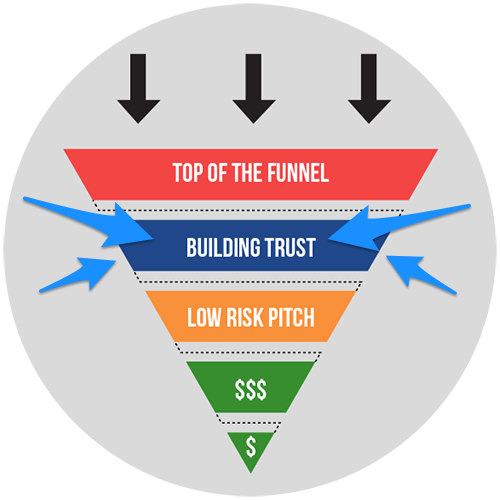 I use Click Funnels to build all of my sales funnels easily and quickly. You can try it out for free for 14 days at this link .