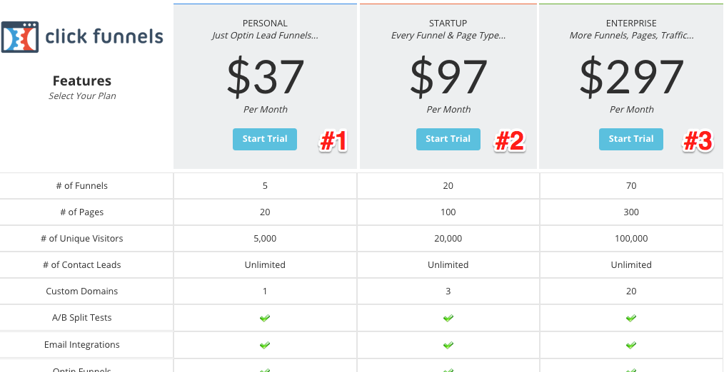 (sign up here for a free trial of Click Funnels now if you want to save time and make more money)