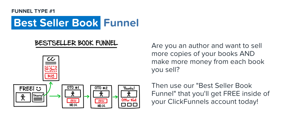 clickfunnels-pricing-best-seller