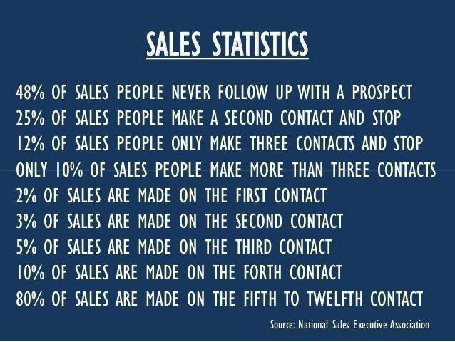 sales-funnels-stats-card