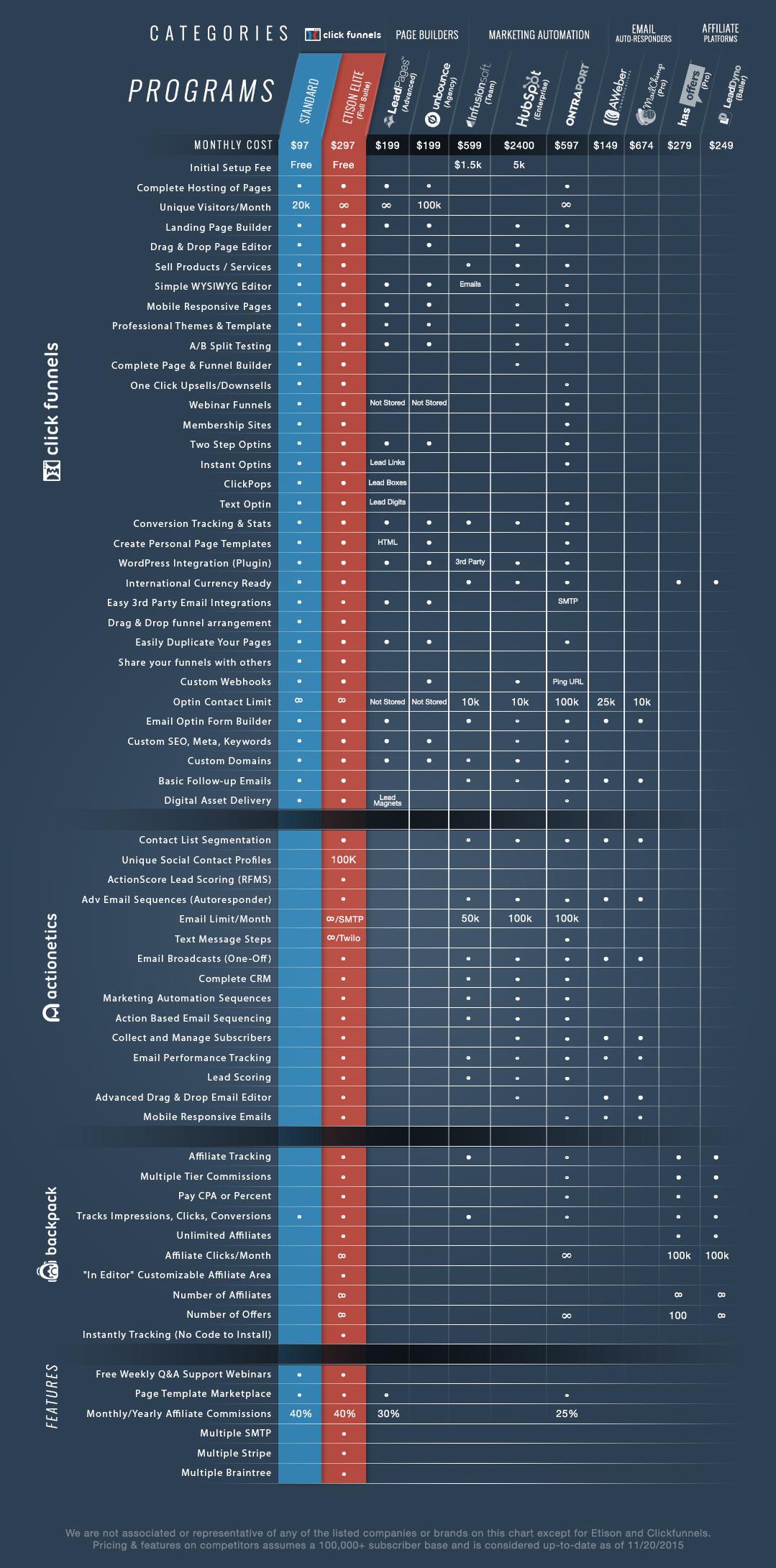 clickfunnels-pricing-comp-chart-clickfunnels-cost.jpg
