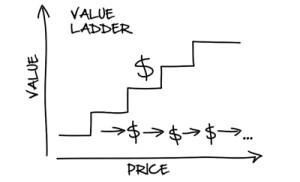 value-ladder-funnel-theory-affiliate-marketing-websites.jpg