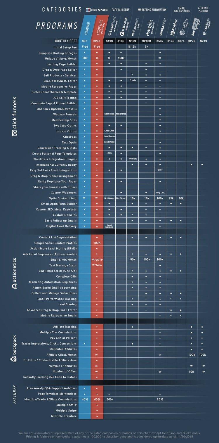 click funnels-vs-builderall-helpful
