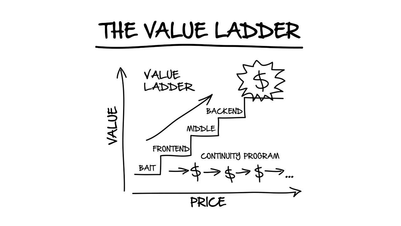 clickfunnels-clickstart-program-value-ladder.jpg