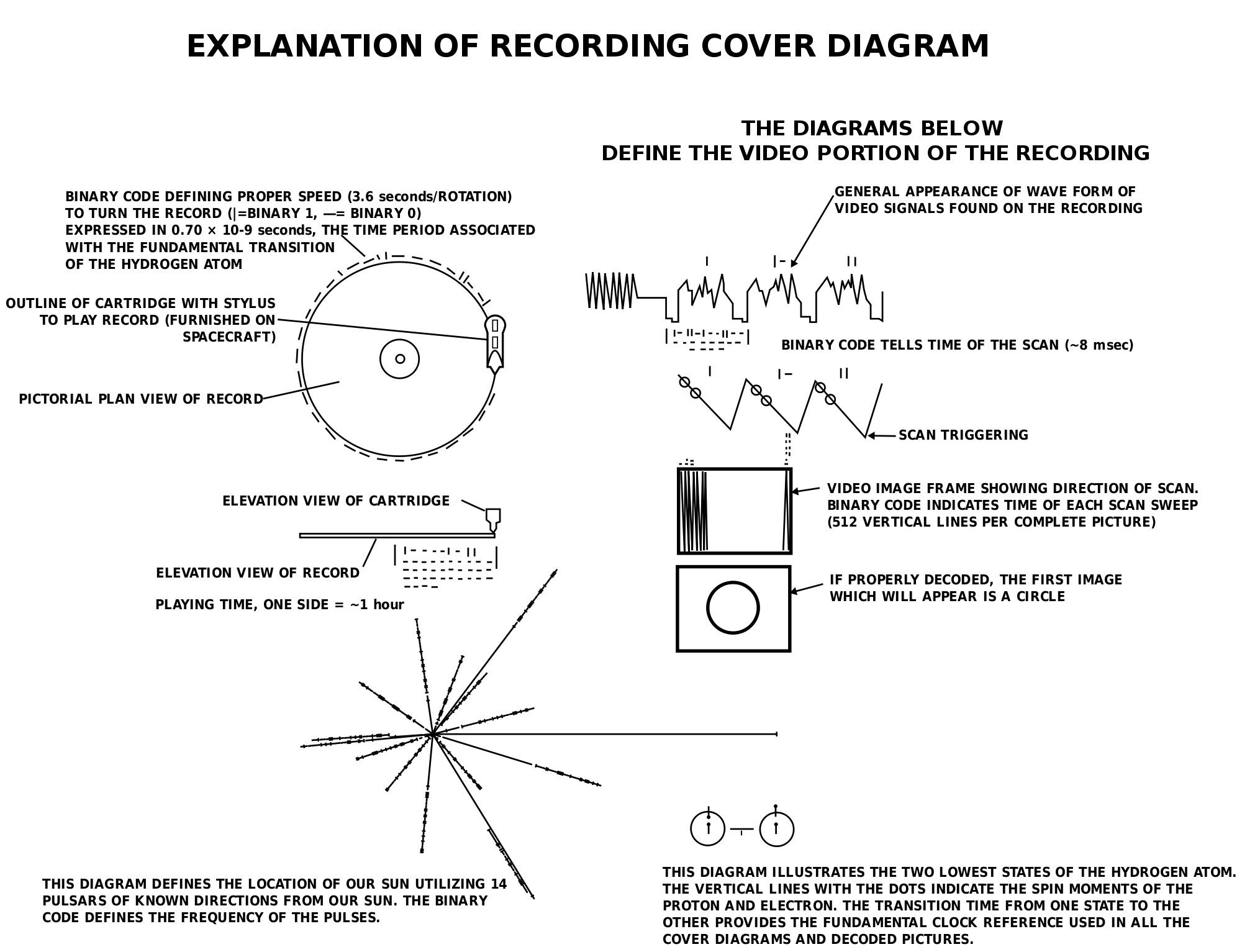 The Golden Record explaination, credit NASA