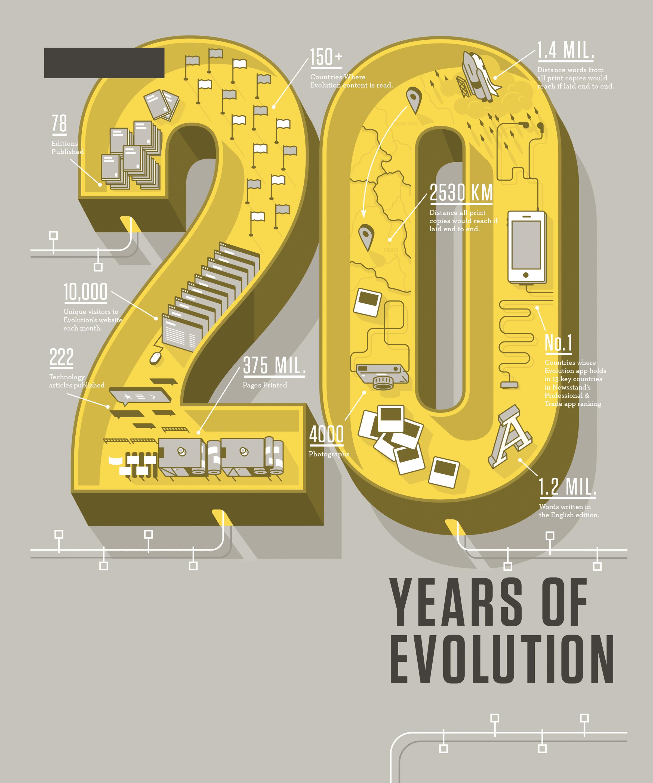 20_Years_Evolution_infographics_McQuade.jpg