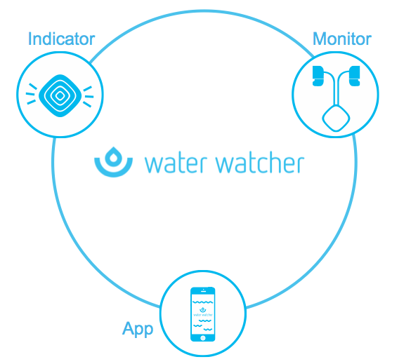 Water Watcher Ecosystem