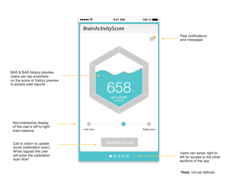 Annotated Wireframes: BAS