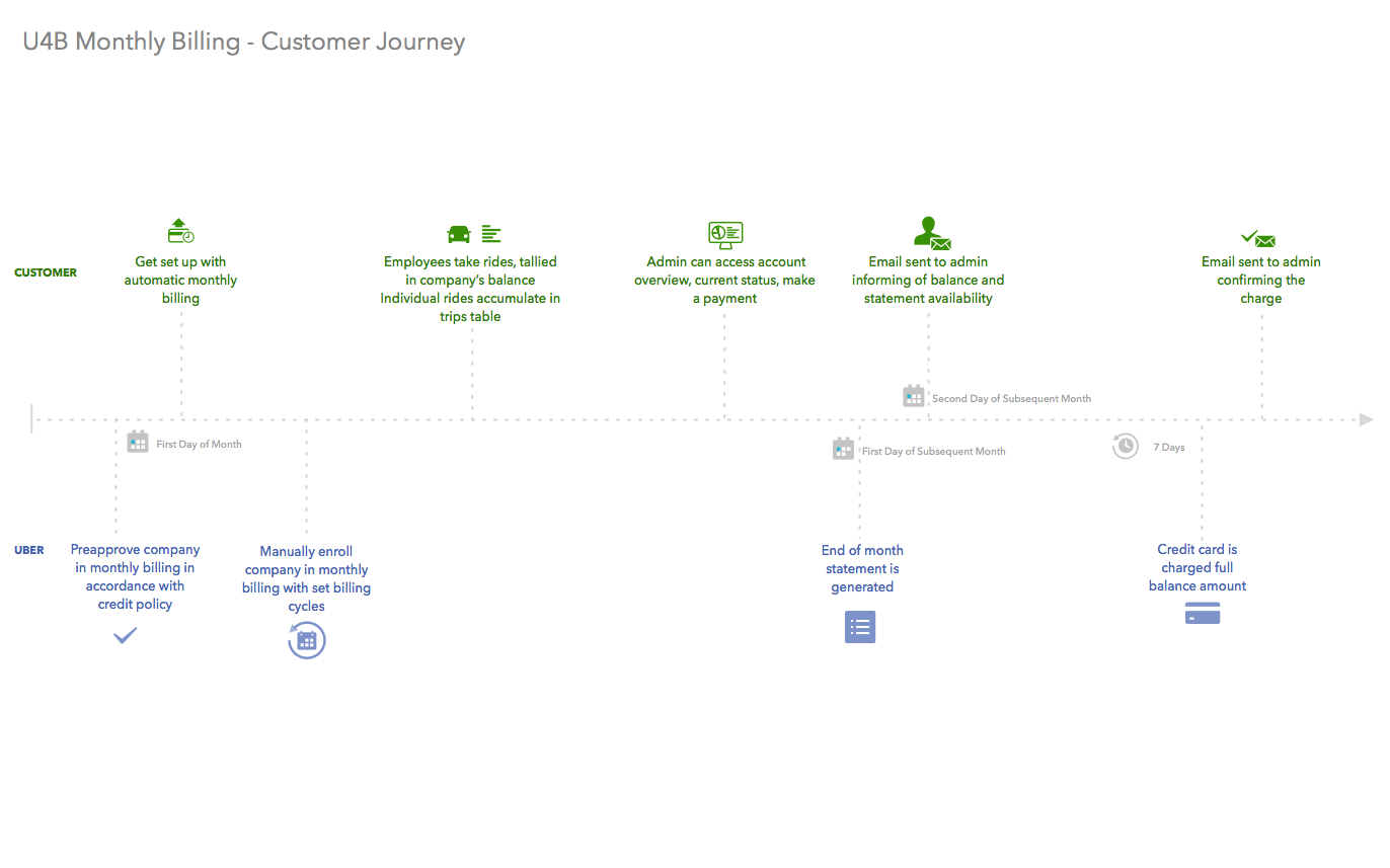 Monthly Billing Customer Journey