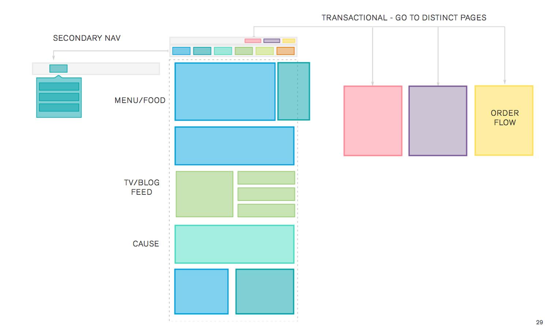05_Website_NavigationModel_EvenStevens.jpg