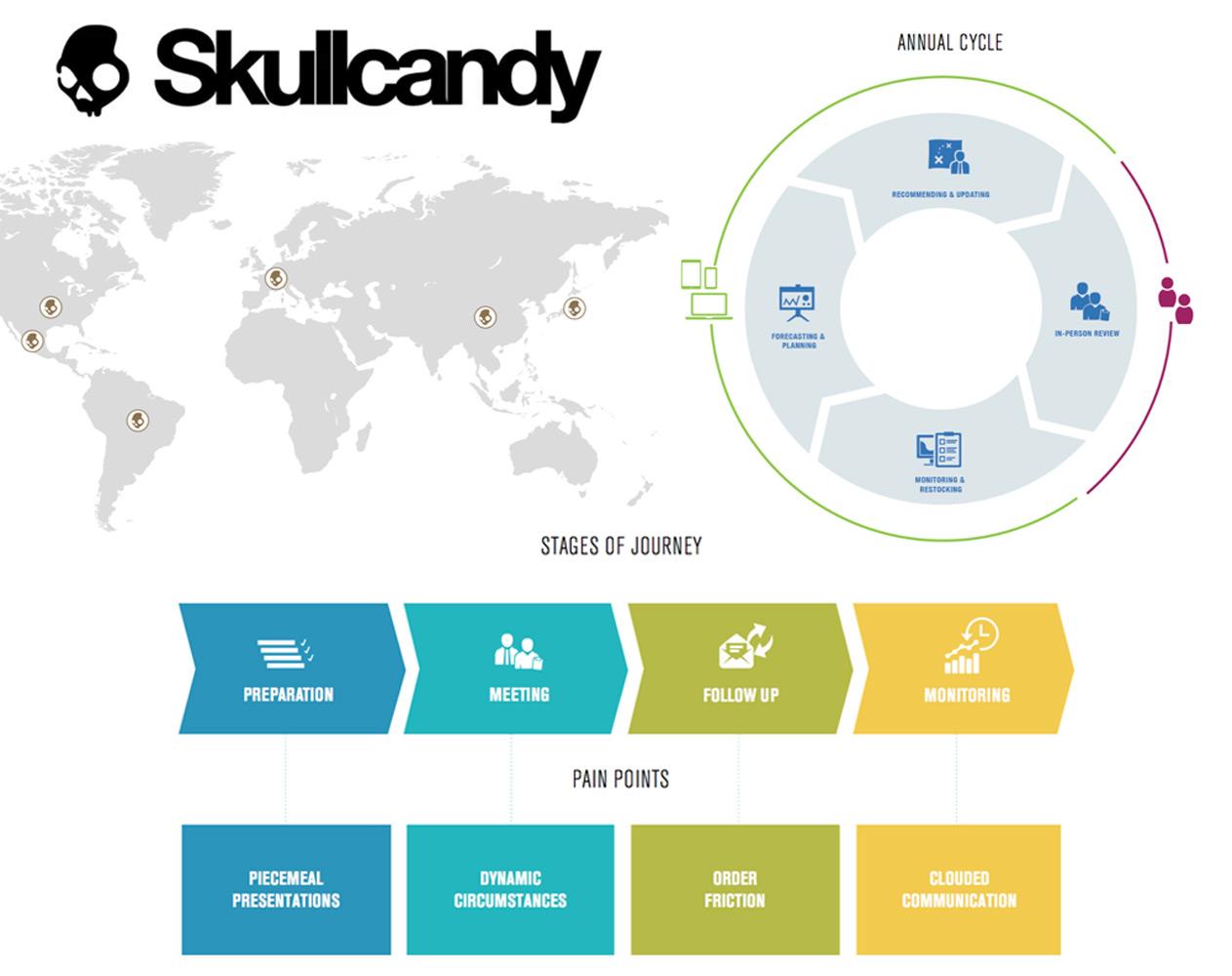 DigitalStrategy_Skullcandy.jpg
