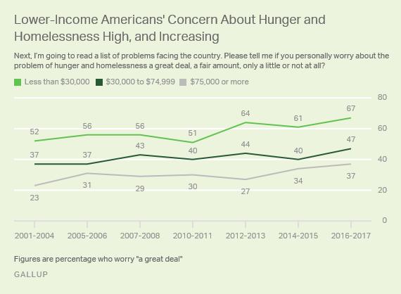 Gallup Poll 3'17