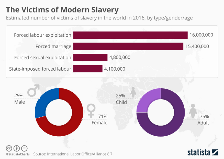 https://www.statista.com/chart/11149/the-victims-of-modern-slavery/