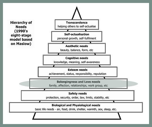 Abraham Maslow's Heirarchy of Human Needs.