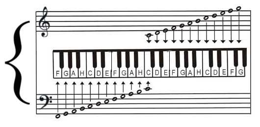 Nuty na klawiaturze. Źródło grafiki:    www.pianino.xmc.pl