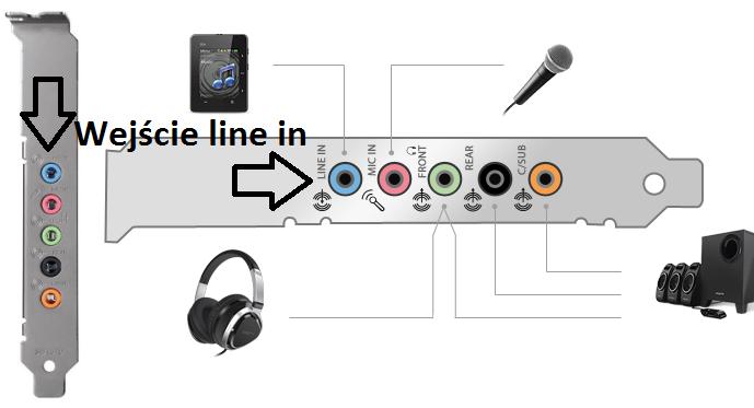 Wewnętrzna karta Creative Sound Blaster Audigy FX)