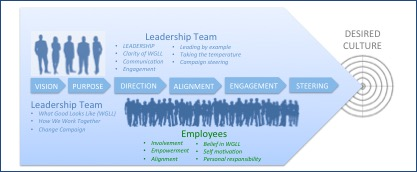 Leadership Team - People Academy