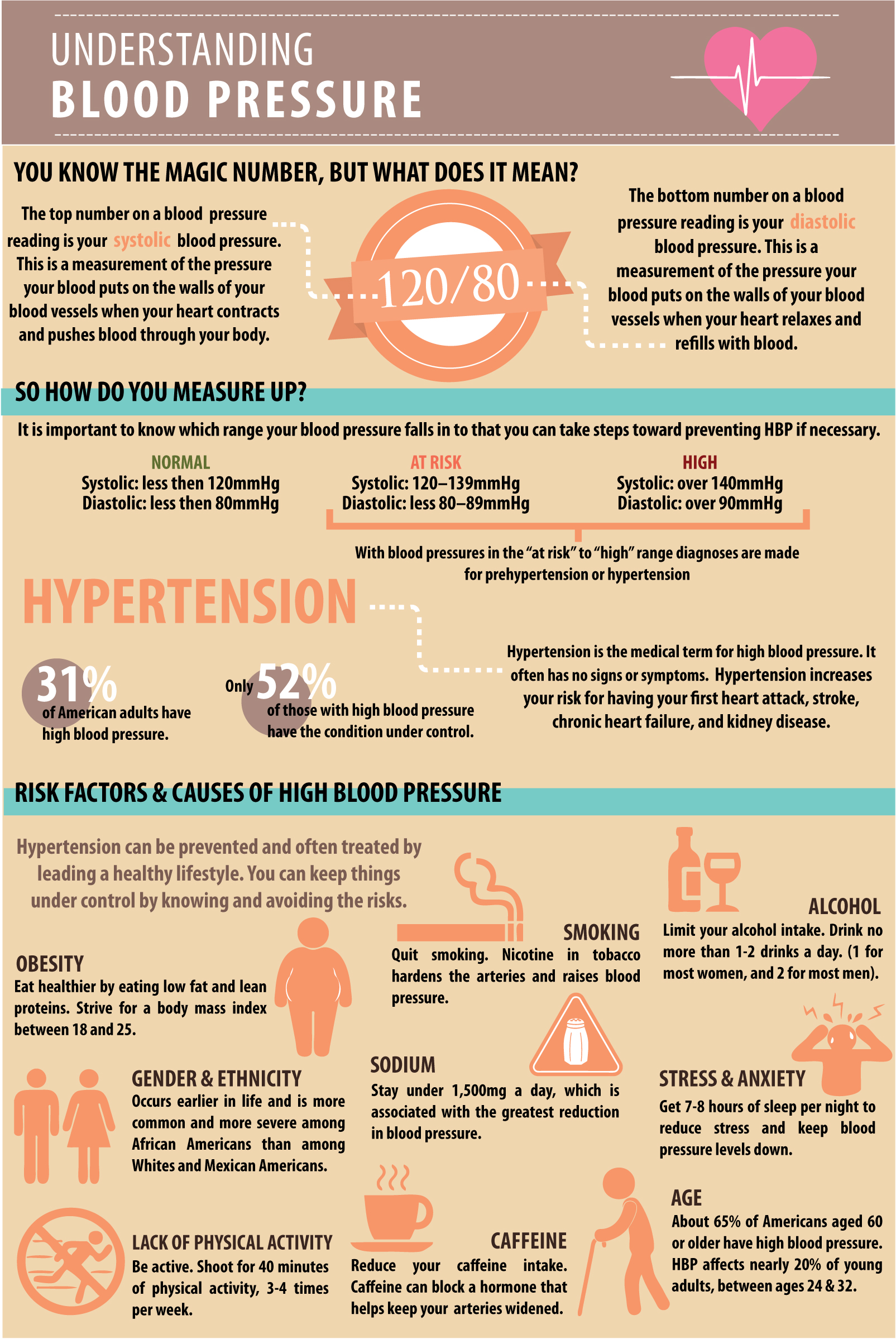 Blood-Pressure-Infographic 2.jpg