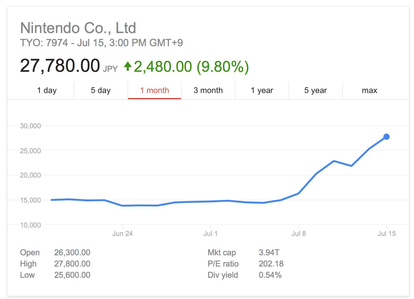 Courtesy of Yahoo! Finance