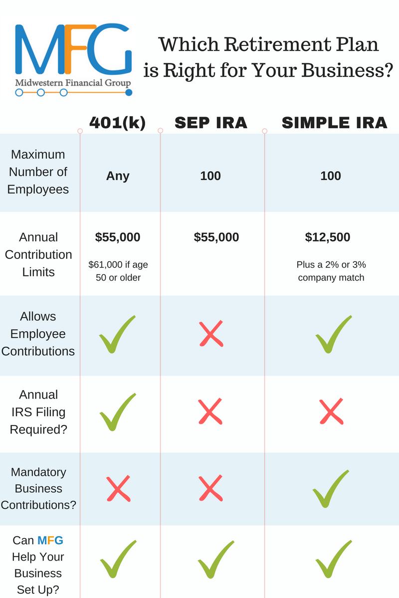 Retirement account comparison 401k SEP SIMPLE.png