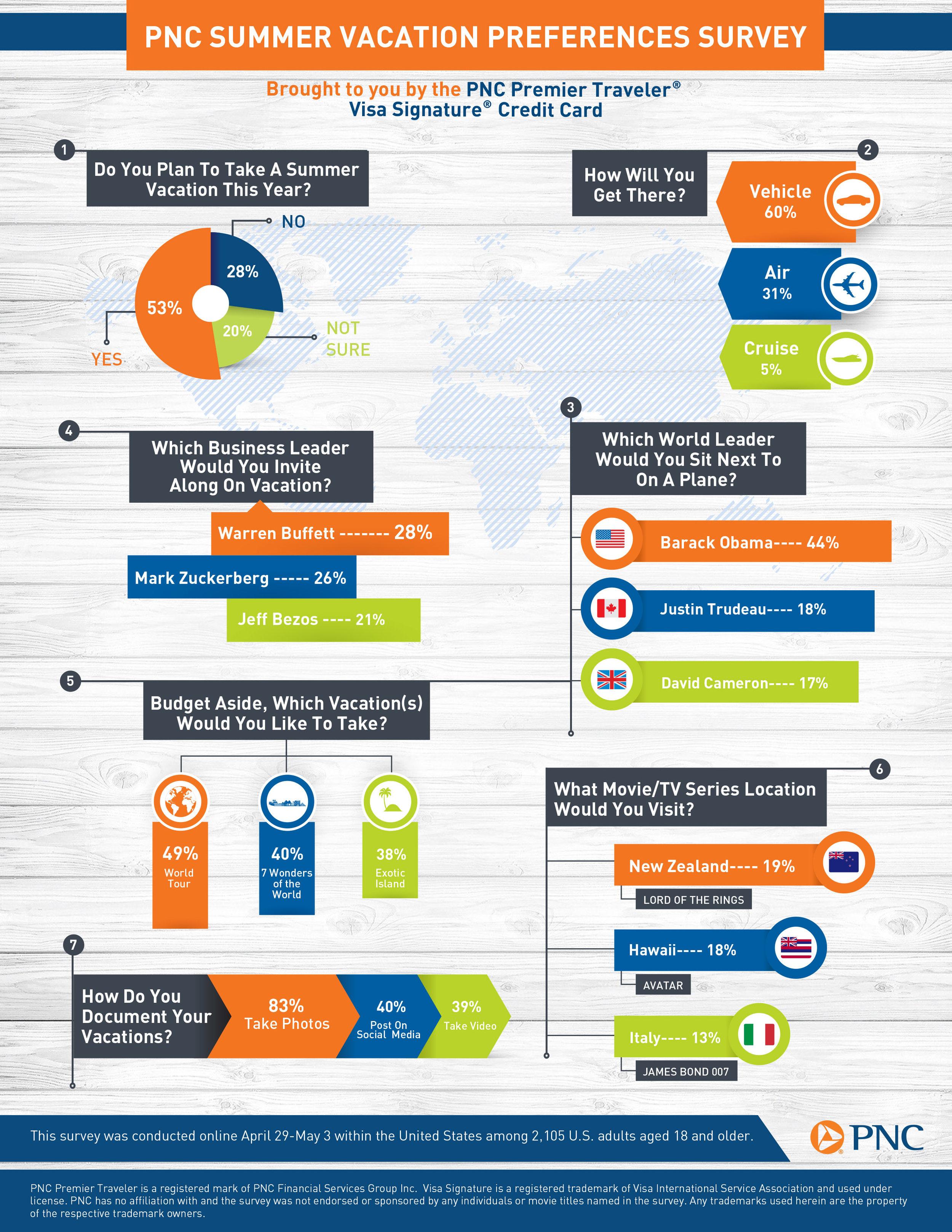 78387 - PNC Traveler's_infographics_FINAL.jpg