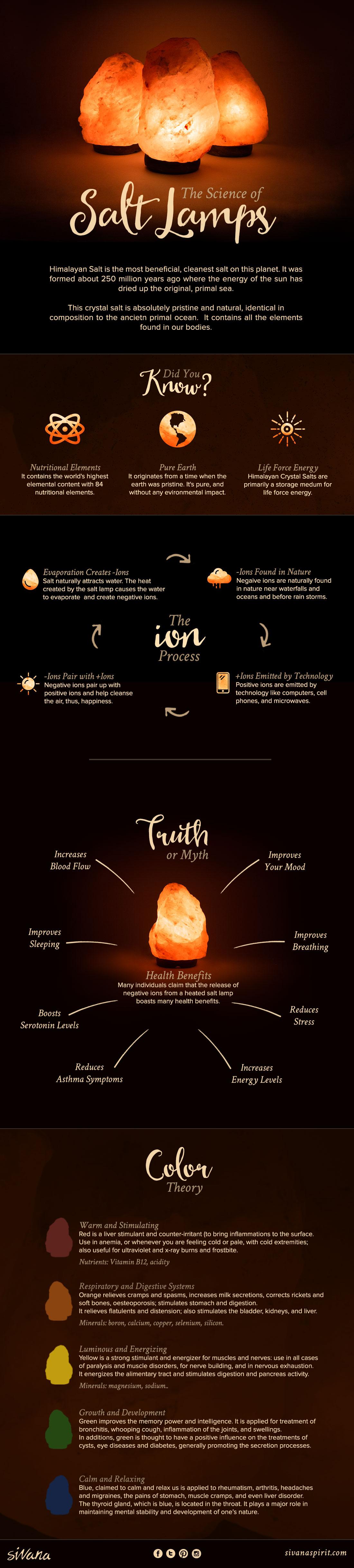 Sivana_Salt-Lamp_Infographic.jpg