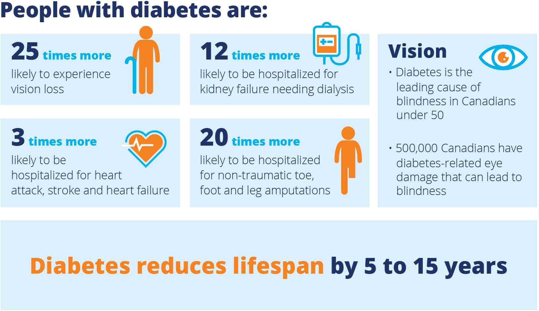 Source: The Diabetes health toll, June 2017