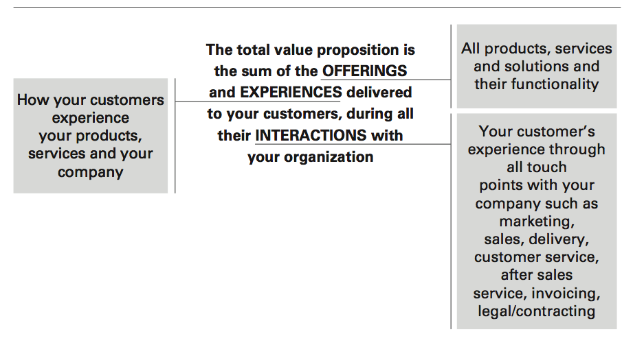 The total value proposition