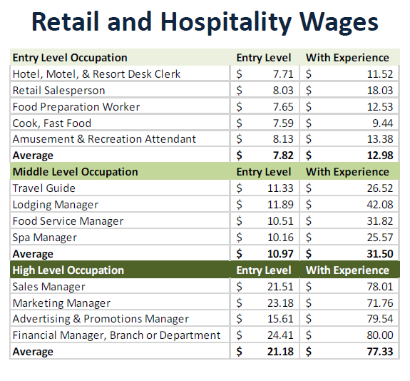Retail and Hospitality Wages.png