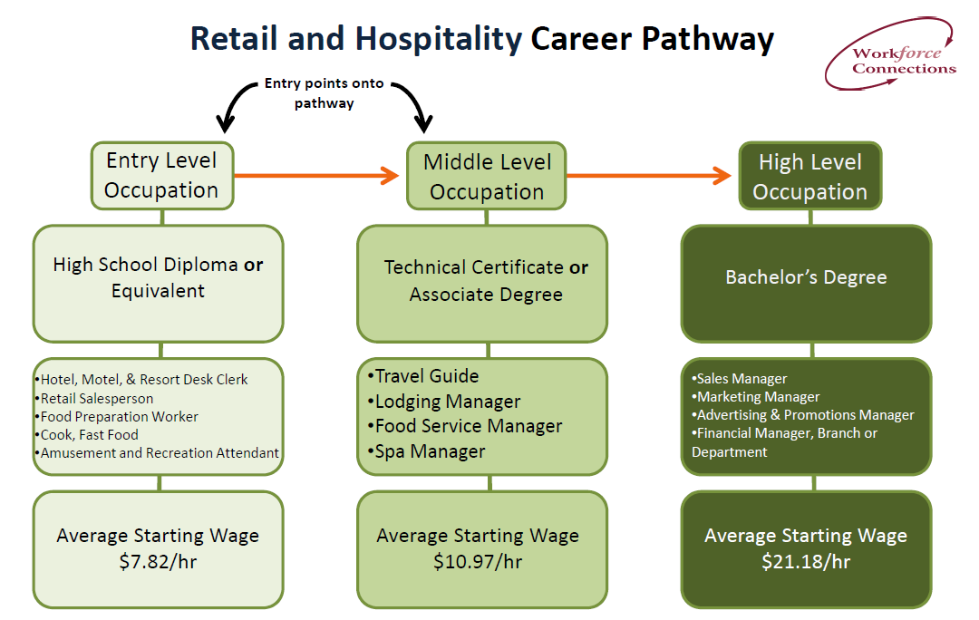 Retail and Hospitality Pathway.png