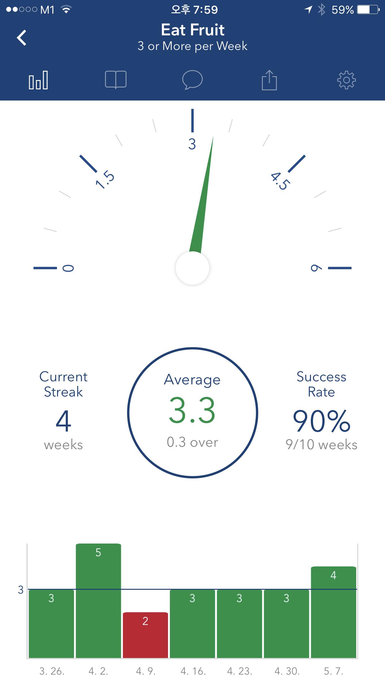 my strides app tracking my weekly fruit intake per week.