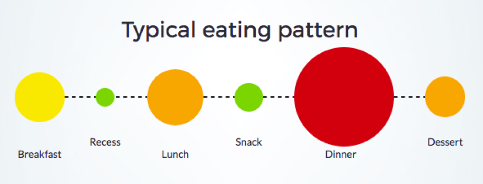 common mistakes / flaws of calorie distribution in real-world setting of 5 meal diet plan.