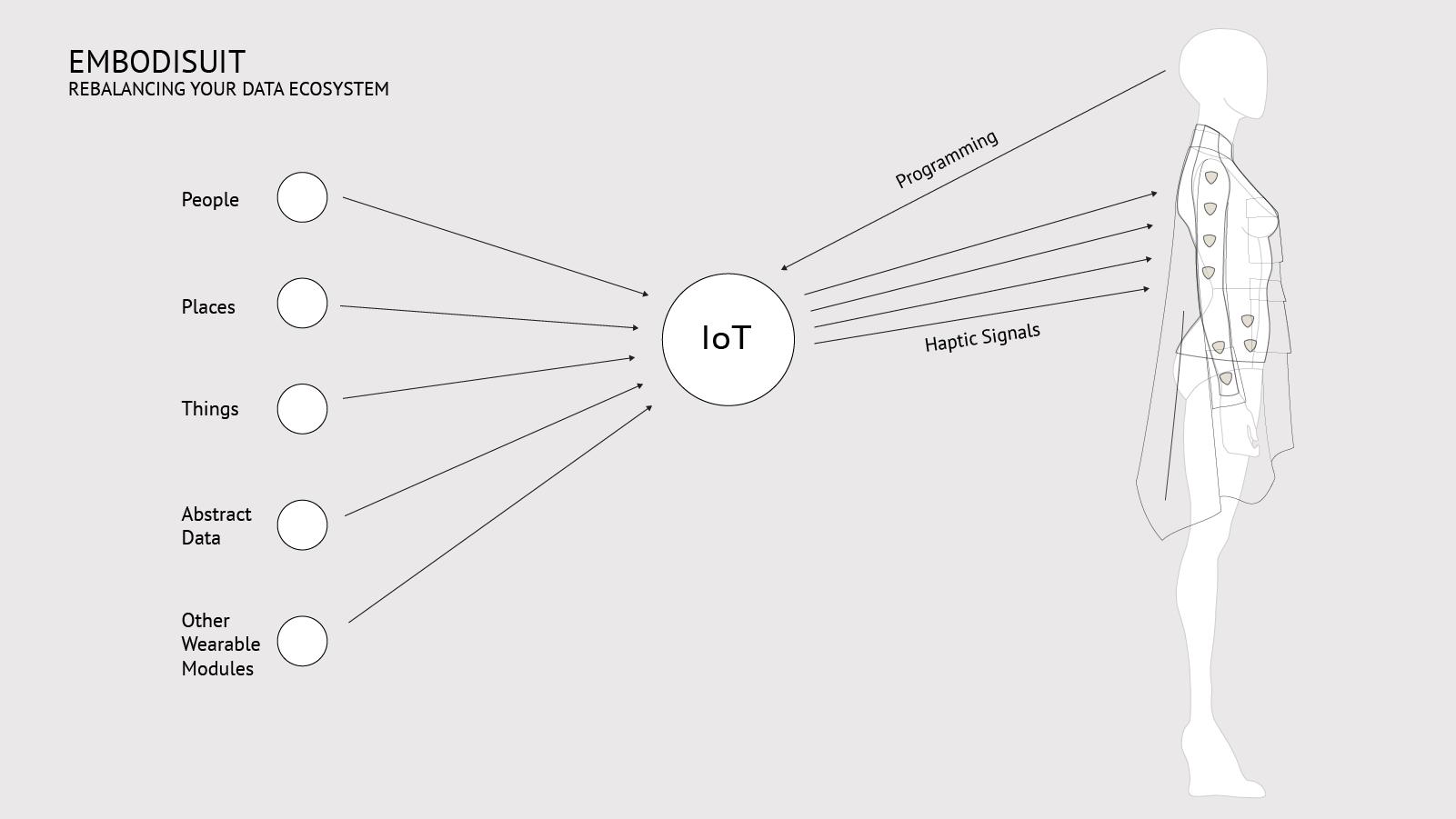 embodisuit IoT diagram