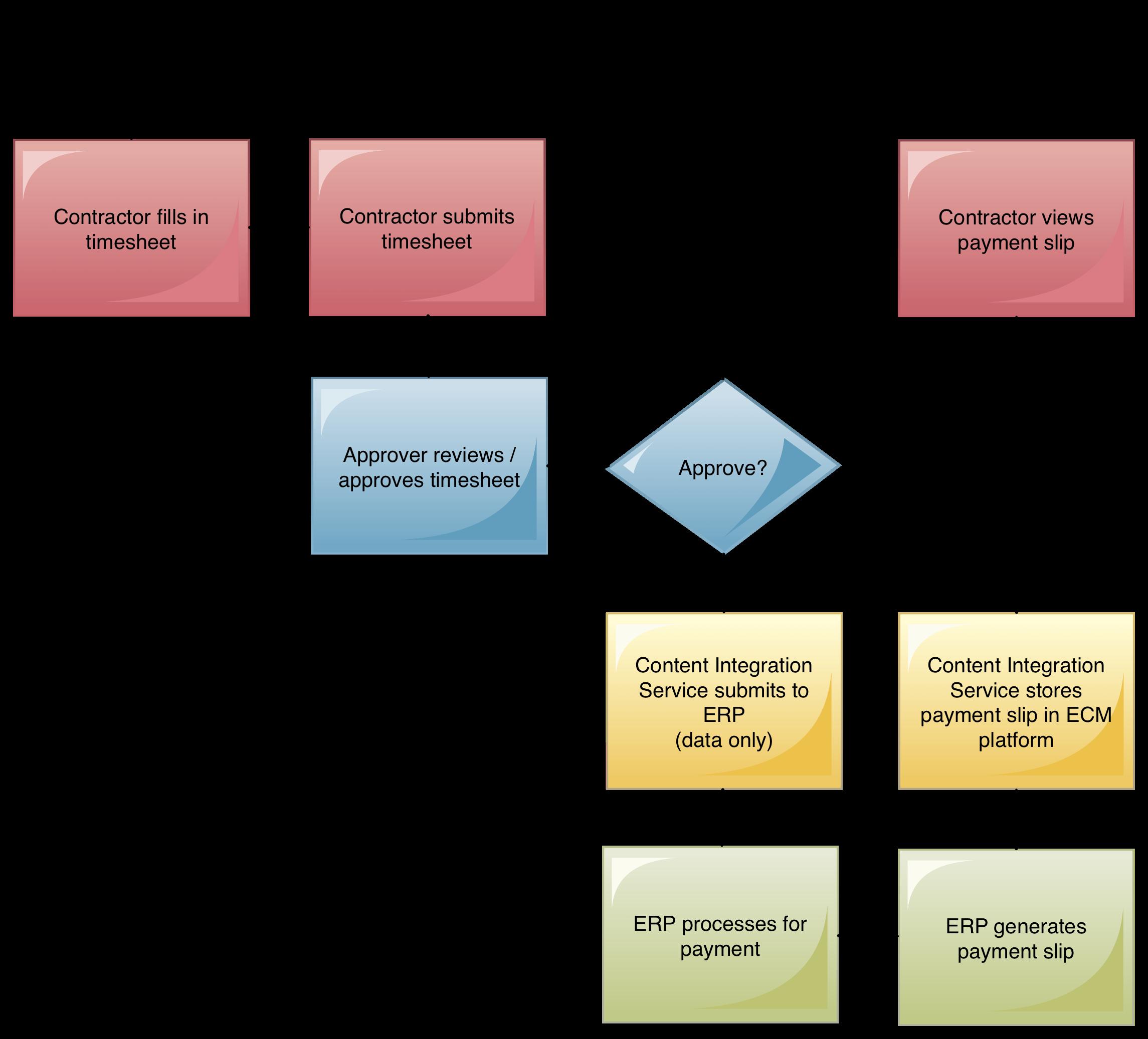 Timesheet Process.png