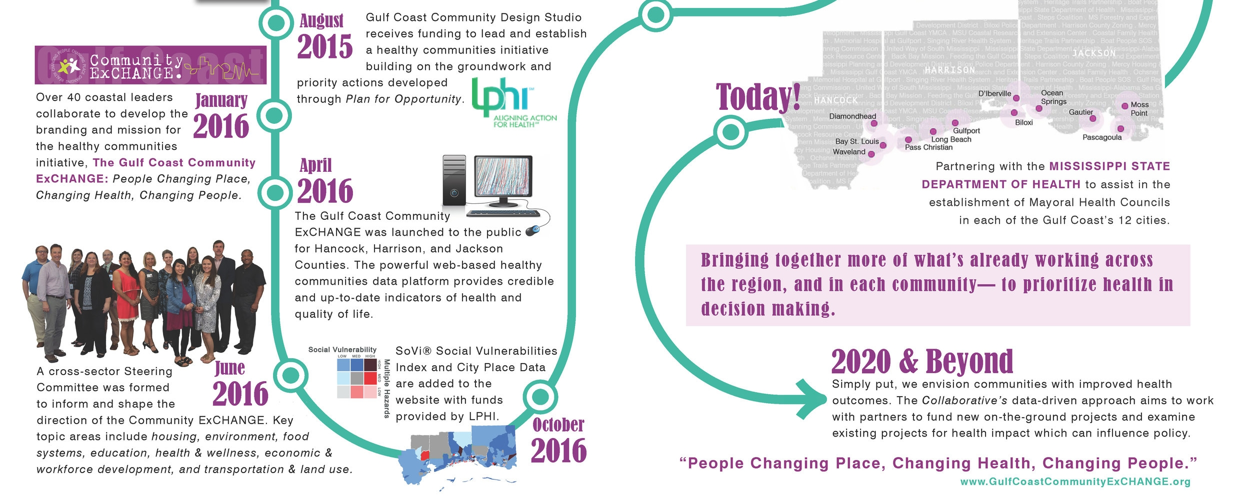 Timeline_GC Healthy Communities Collaborative.jpg