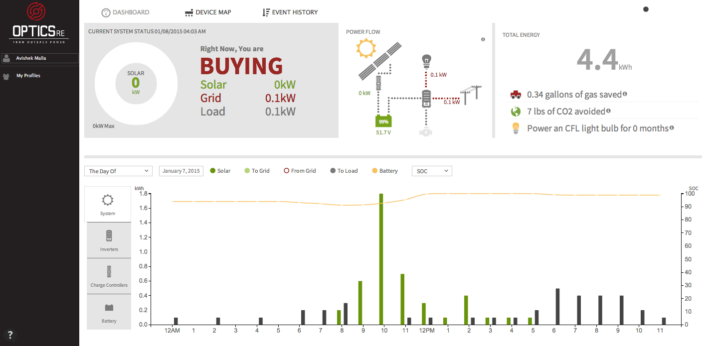 Monitoring systems provide real-time data, so engineers canremotely track energy usage.