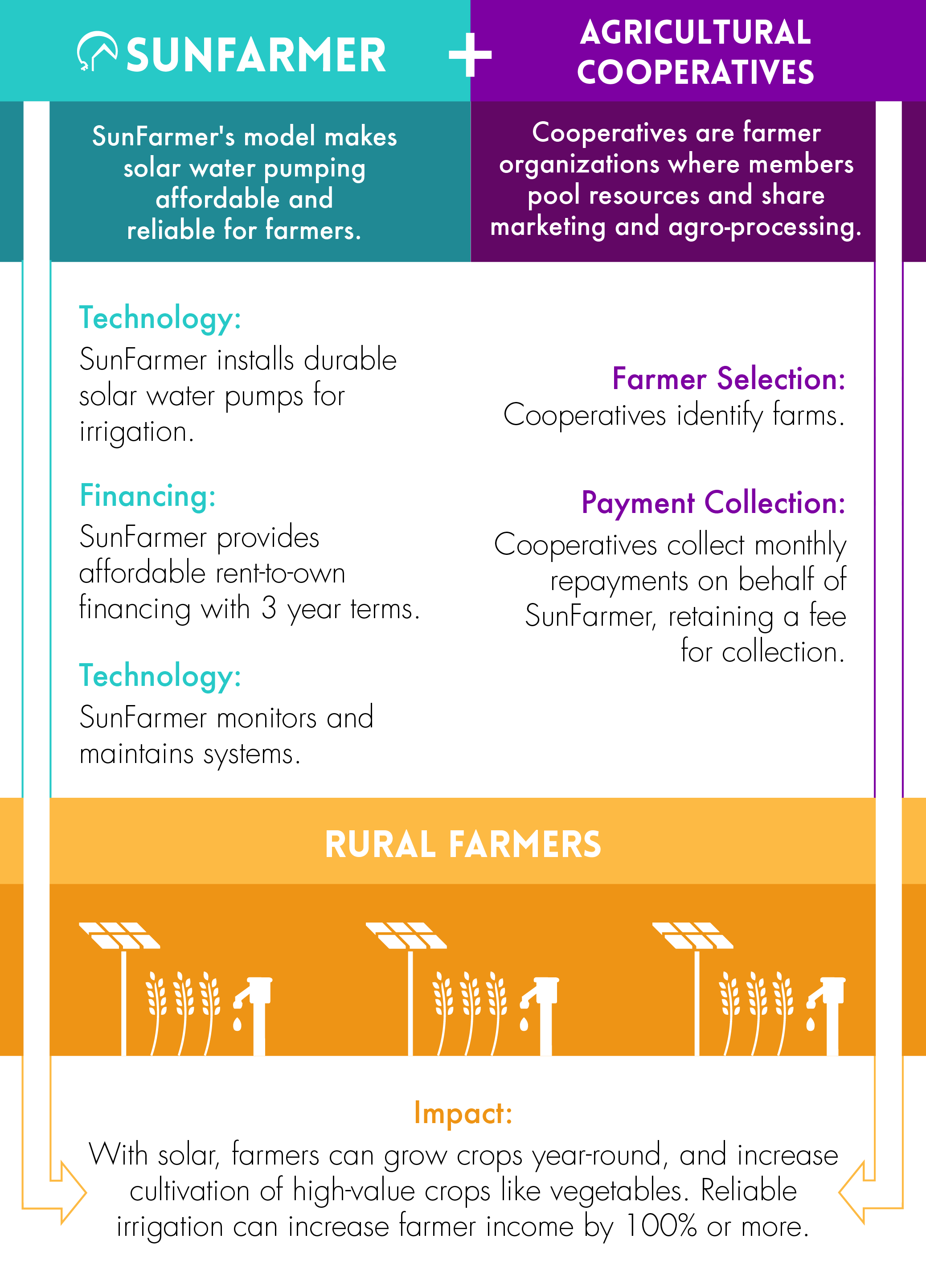 SunFarmer Agro Model Update_Chart copy 3.png