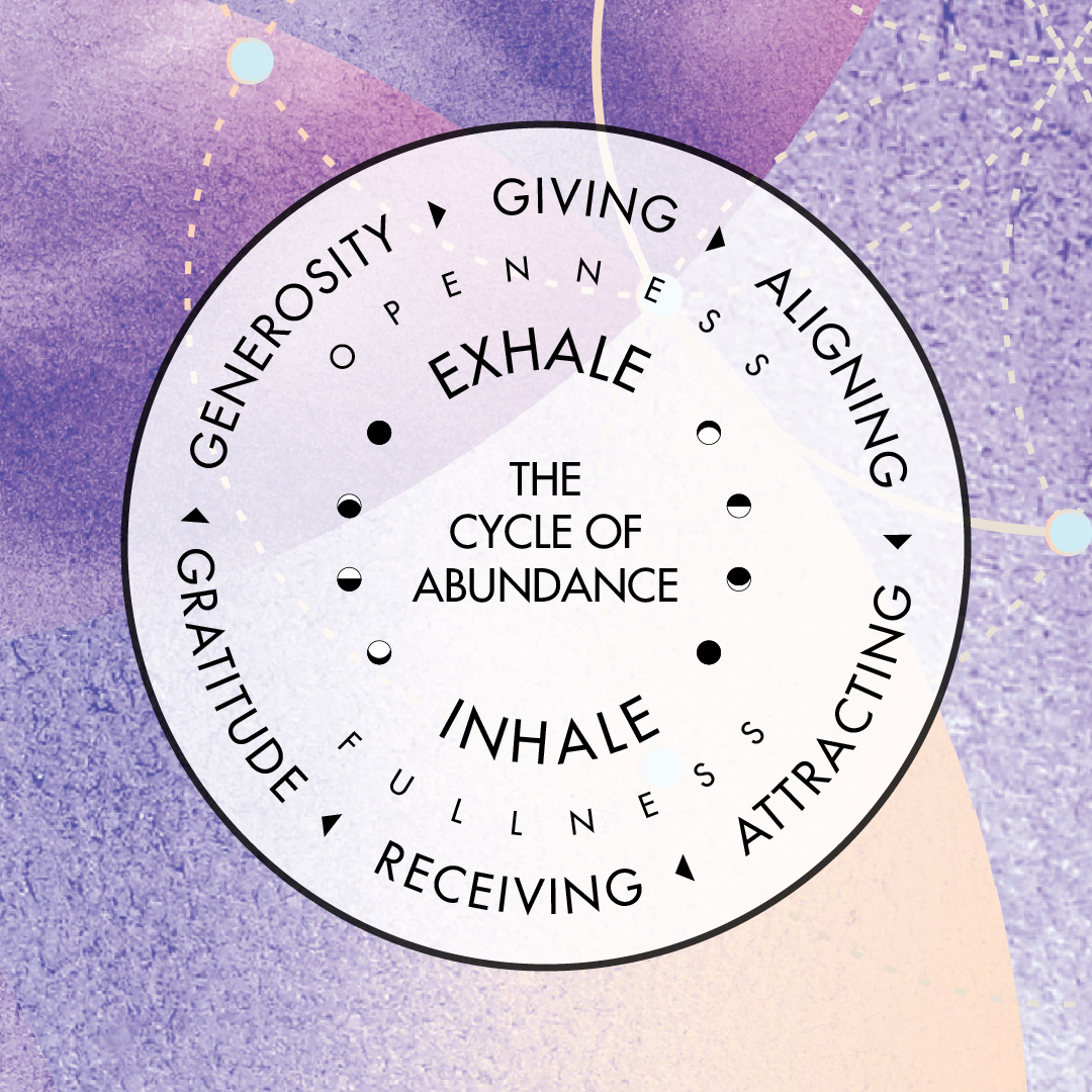 Cycle of Abundance