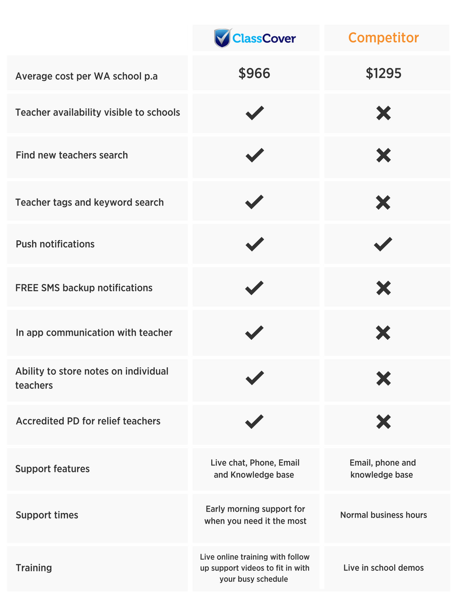 CC vs Competitor Comparison table