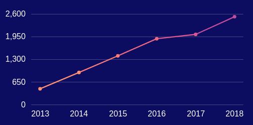 Callaghan College Teacher Growth.png